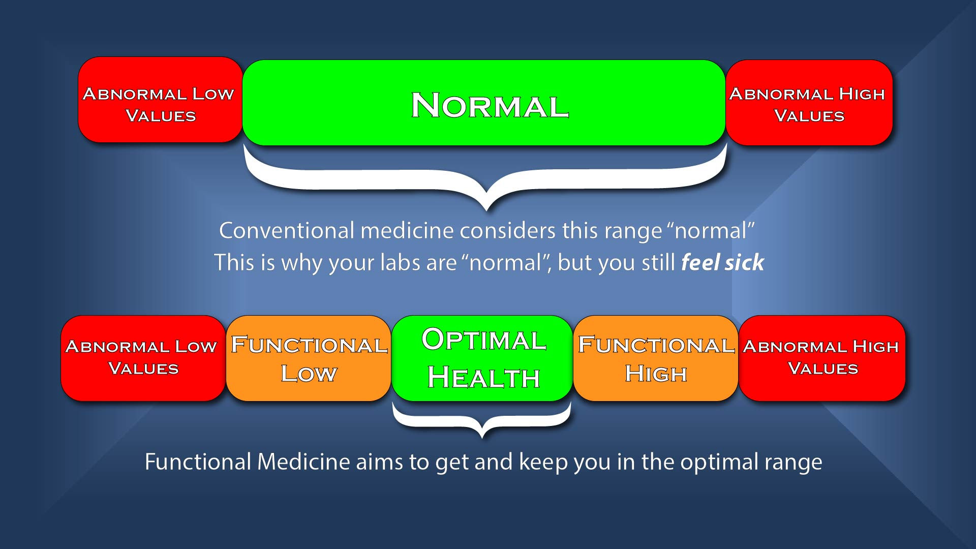 Functional Lab Values chart